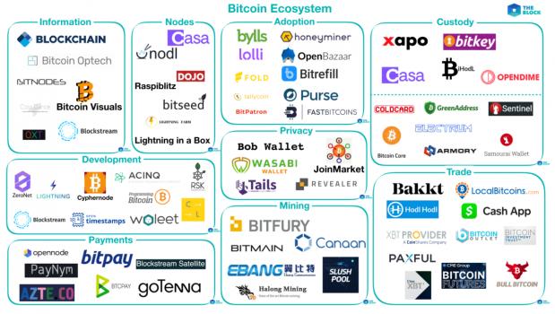 contoh ekosistem bitcoin - cara trading kripto