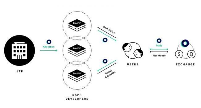 LINKflow - dapp kripto line