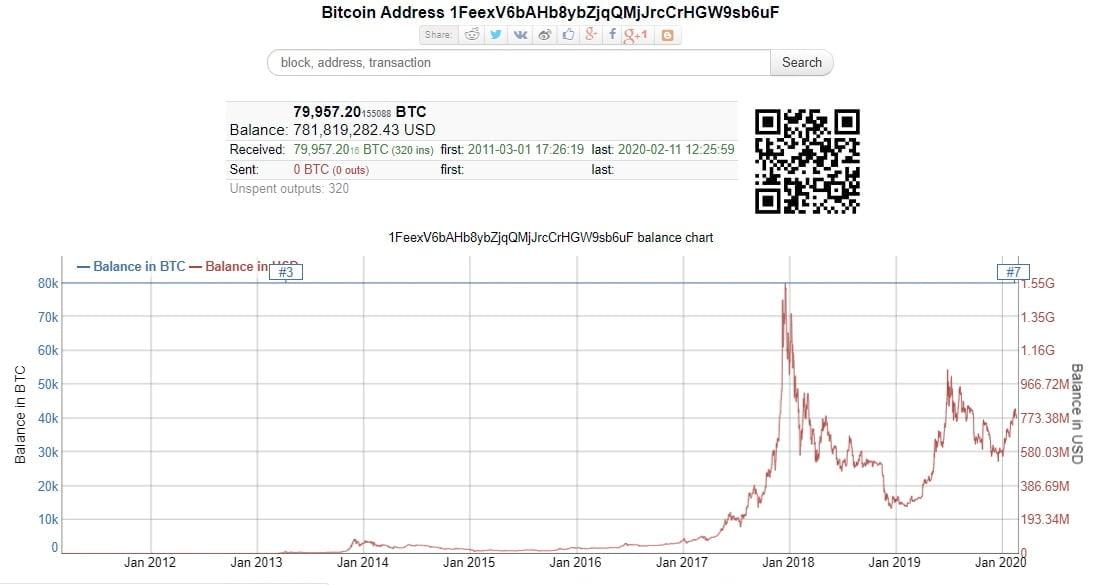 address bitcoin 1FeexV6bAHb8ybZjqQMjJrcCrHGW9sb6uF
