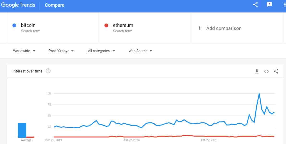 perbandingan tren Bitcoin dan ethereum