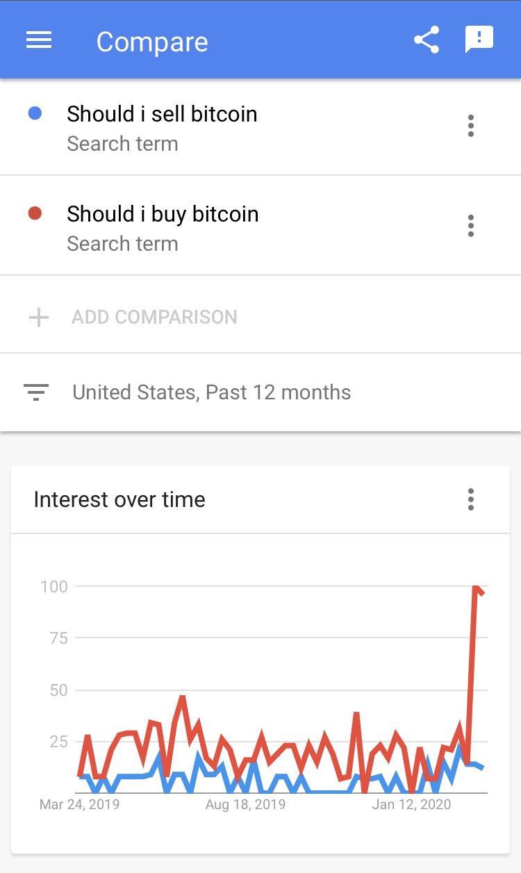 tren pencarian bitcoin google