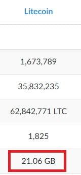 ukuran blockchain litecoin