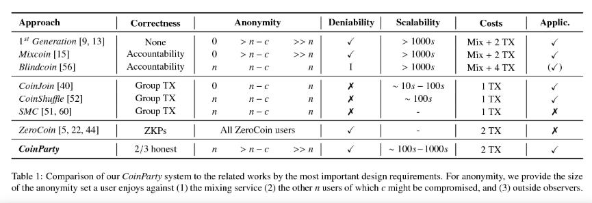 Perbandingan metode Coin Mixing
