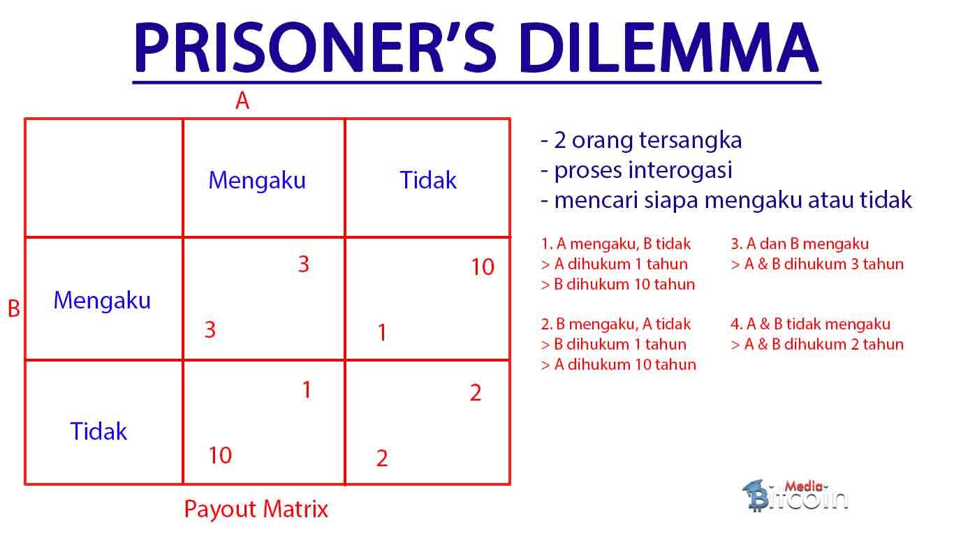 Prisoner's Dilemma dalam Game Theory