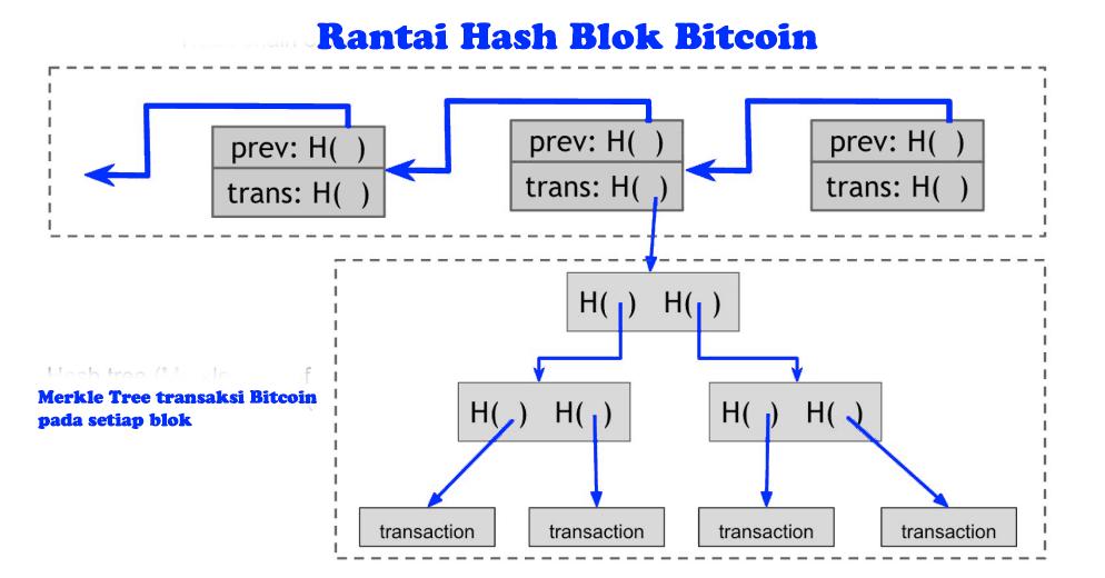 Cara Kerja Bitcoin - Blok Bitcoin   Edukasi Bitcoin