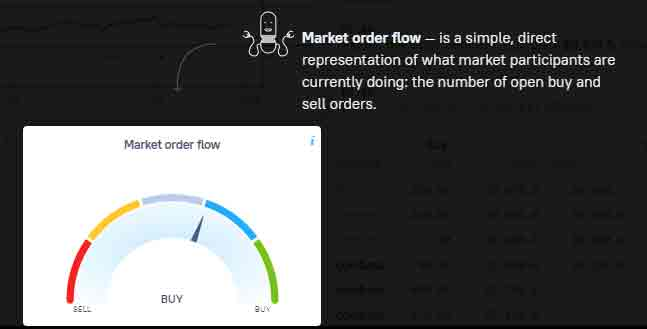 Order Flow Index