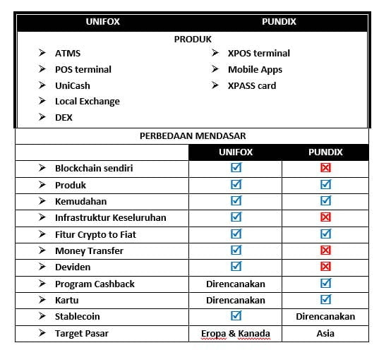 unifox vs pundix